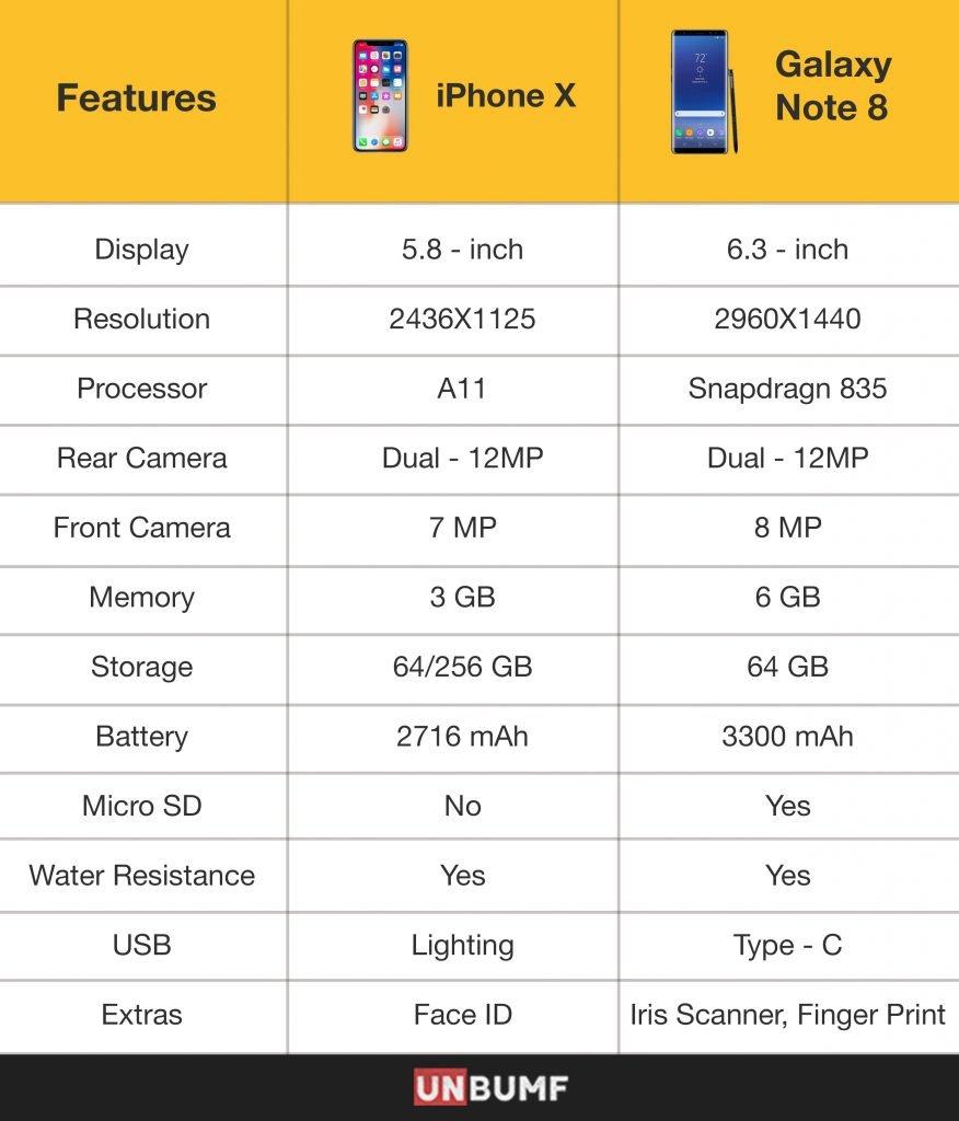 iPhone-X-Galaxy-Table